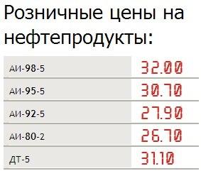 Цены на бензи 24-01-2013