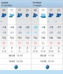 Погода на Новый Год в Уфе