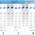 погода 23-28 января 2015