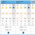Погода на 30-31 мая