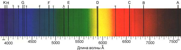 Фраунгоферовы линии