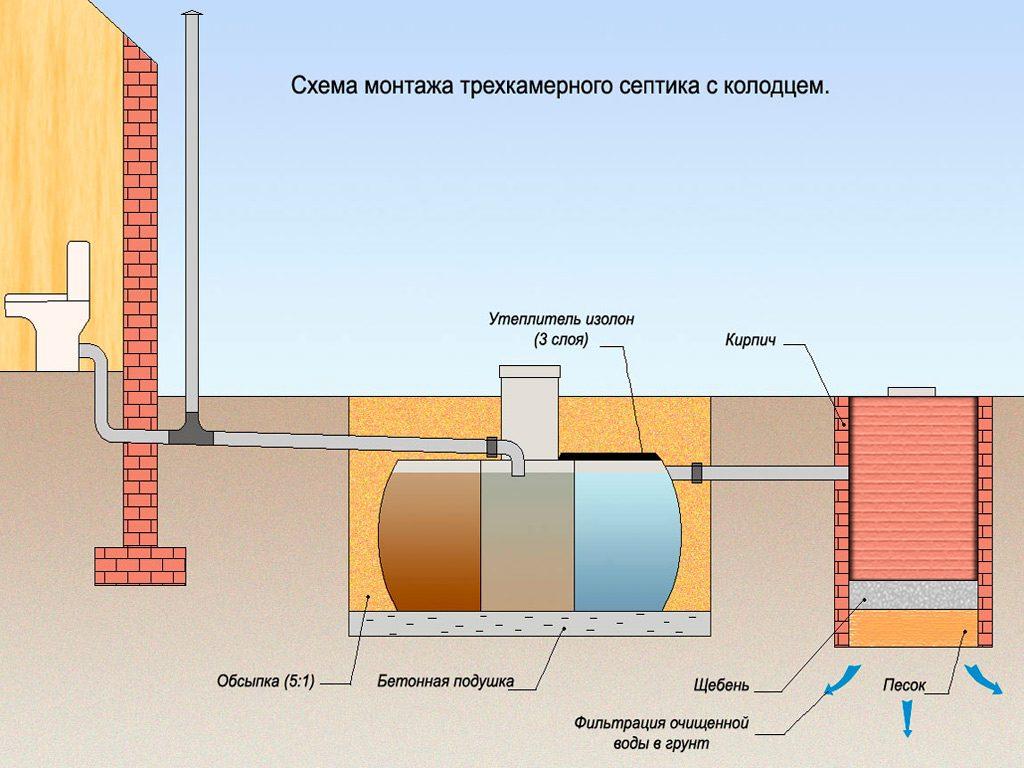 Схема дачной канализация своими