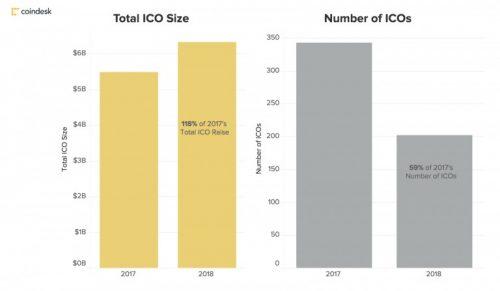количество ICO за 2017 и 2018
