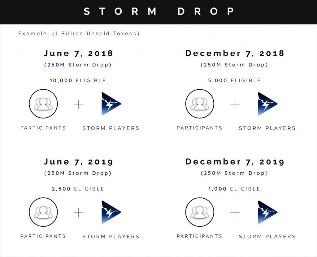 Airdrop токенов Storm