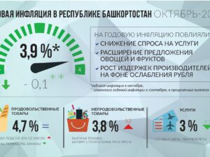 инфляция РБ октябрь